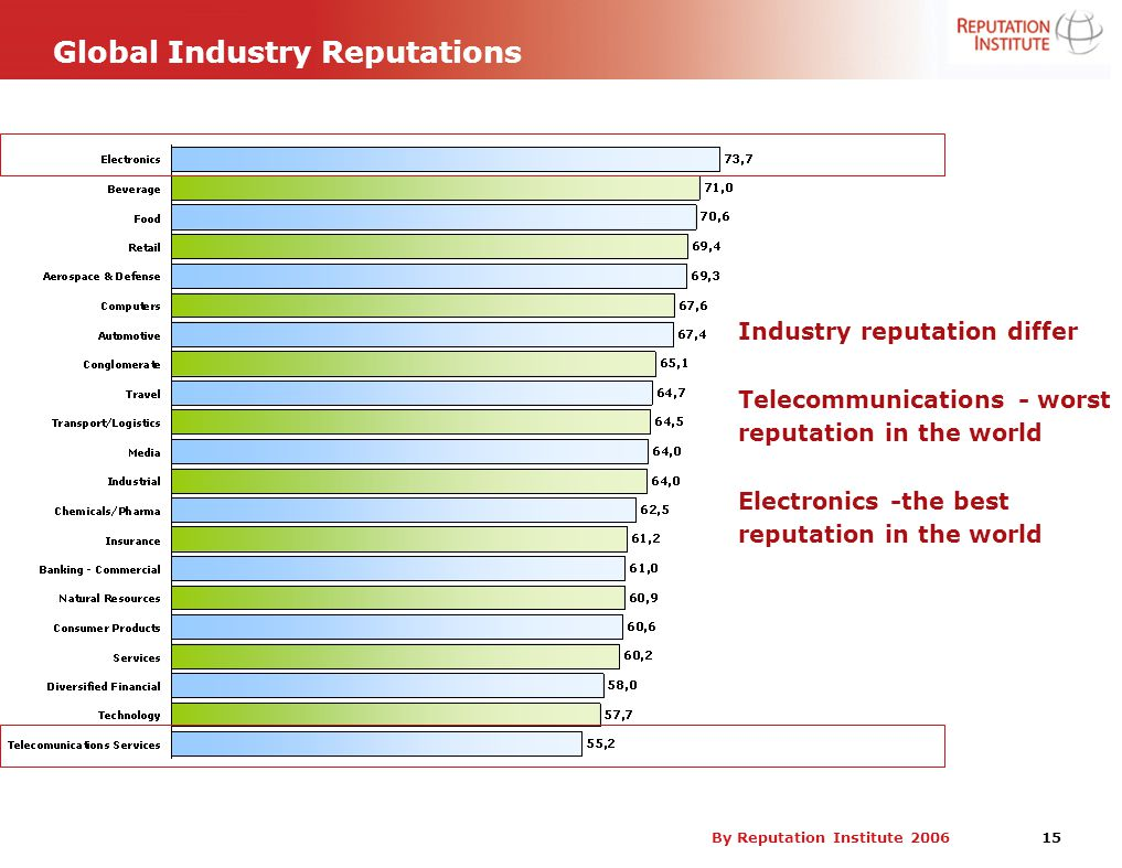 By Reputation Institute 2006 15 Global Industry Reputations Industry reputation differ Telecommunications - worst reputation in the world Electronics