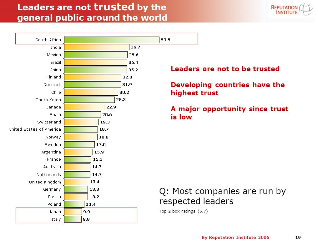 By Reputation Institute 2006 19 Leaders are not trusted by the general public around the world Q: Most companies are run by respected leaders Top 2 bo