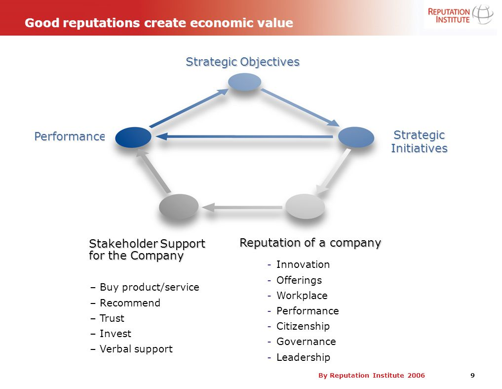 By Reputation Institute 2006 9 Stakeholder Support for the Company Reputation of a company – Buy product/service – Recommend – Trust – Invest – Verbal support StrategicInitiatives Performance Good reputations create economic value Strategic Objectives -Innovation -Offerings -Workplace -Performance -Citizenship -Governance -Leadership