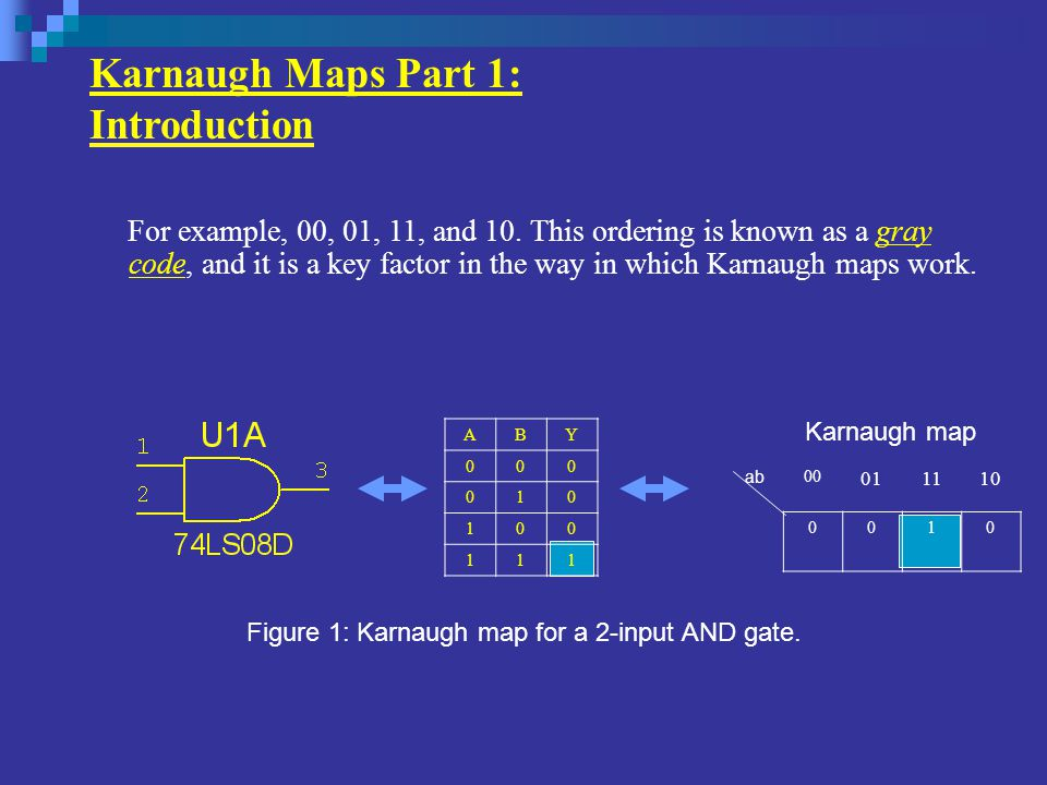 Karnaugh Maps Part 1: Introduction ABY 000 010 100 111 ab 00 011110 0010 Figure 1: Karnaugh map for a 2-input AND gate.