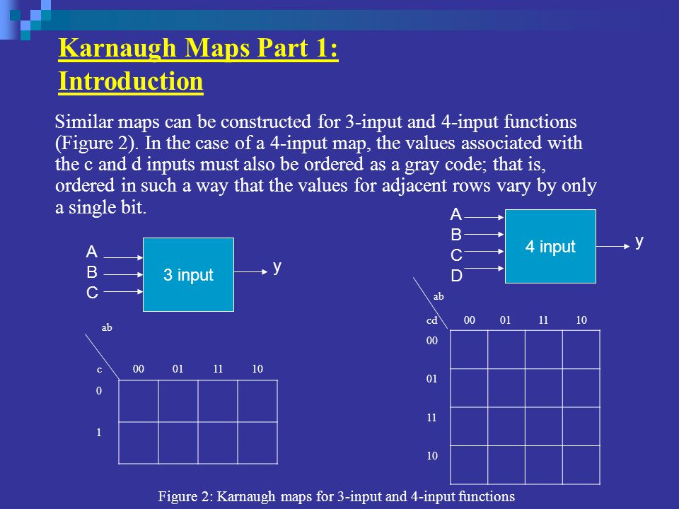 Karnaugh Maps Part 3: Grouping Minterms As was noted above, Karnaugh map input values are ordered so that the values associated with adjacent rows and columns differ by only a single bit.