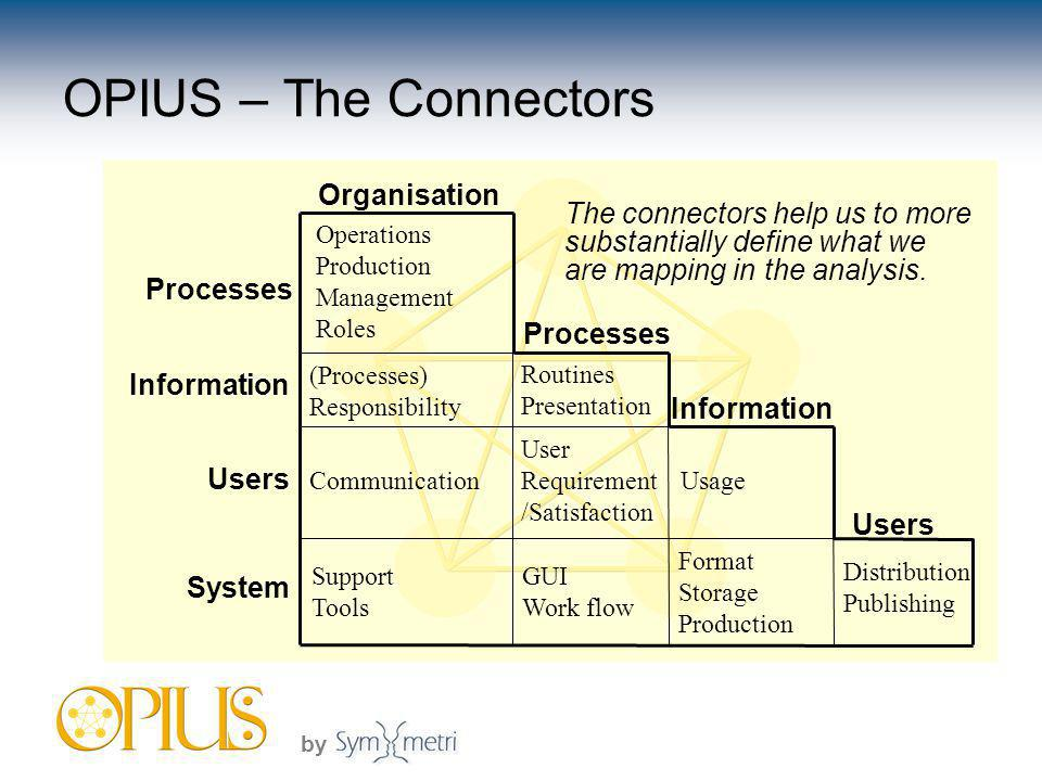 by Distribution Publishing Usage User Requirement /Satisfaction Communication Users Format Storage Production GUI Work flow Support Tools System Information Routines Presentation (Processes) Responsibility Information Processes Operations Production Management Roles Processes Organisation OPIUS – The Connectors The connectors help us to more substantially define what we are mapping in the analysis.
