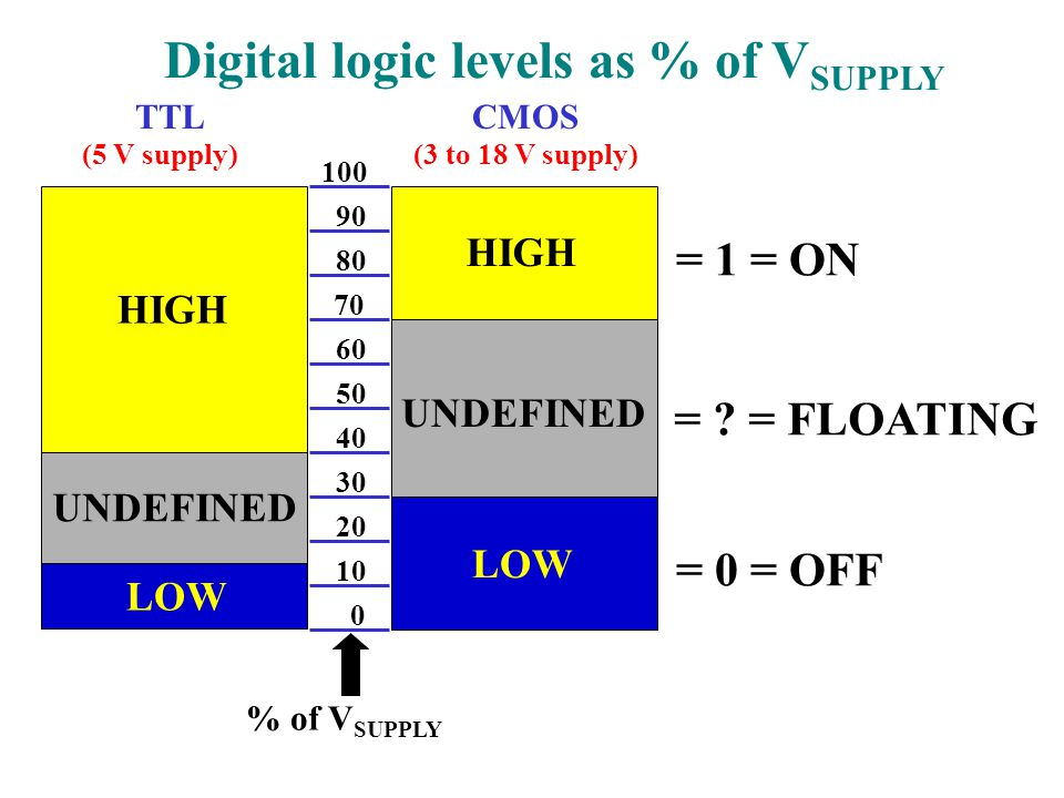 Lamp OFF … LOGIC LOWLamp ON … LOGIC HIGHLamp DIM … OPEN CIRCUIT (FLOATING) OR BAD LEVEL (Other brands of probes may differ)