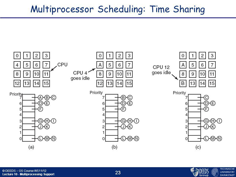© DEEDS – OS Course WS11/12 Lecture 10 - Multiprocessing Support 23 Multiprocessor Scheduling: Time Sharing