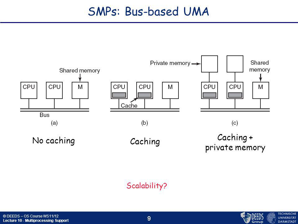 © DEEDS – OS Course WS11/12 Lecture 10 - Multiprocessing Support 9 SMPs: Bus-based UMA No caching Caching Caching + private memory Scalability