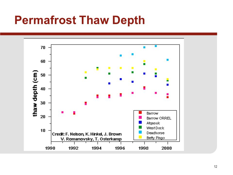 12 Permafrost Thaw Depth