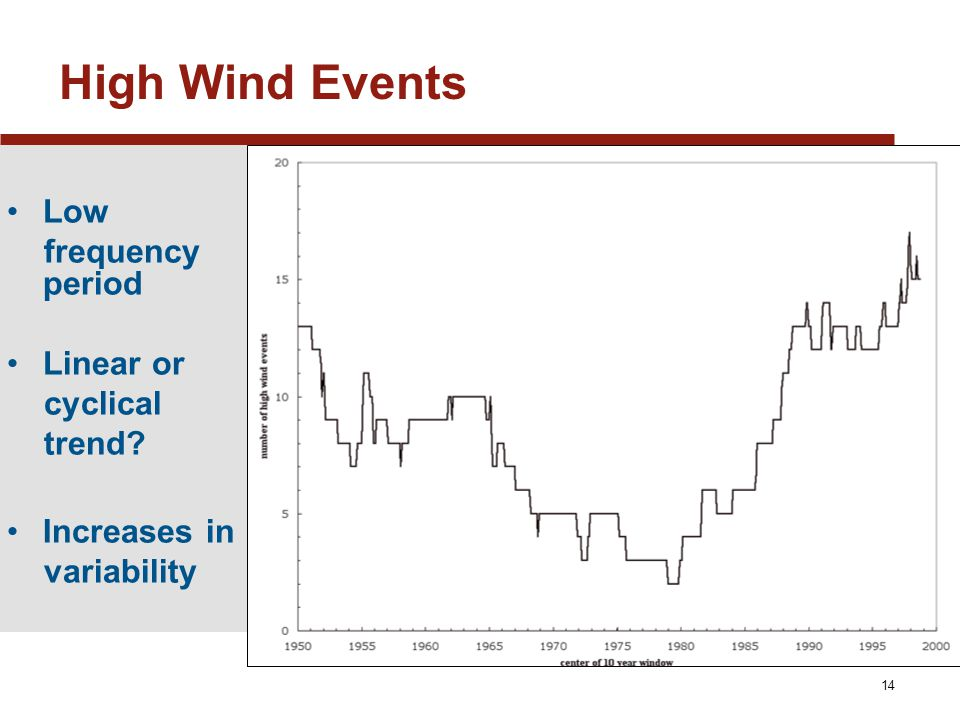 14 High Wind Events Low frequency period Linear or cyclical trend Increases in variability