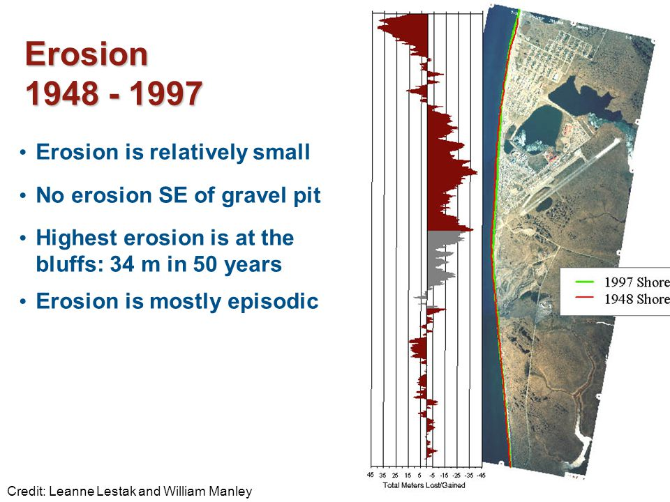 17 Erosion is relatively small No erosion SE of gravel pit Highest erosion is at the bluffs: 34 m in 50 years Erosion is mostly episodic Erosion 1948 - 1997 Credit: Leanne Lestak and William Manley