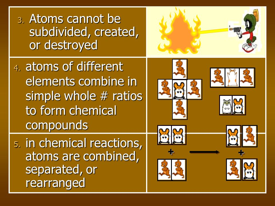 1. All matter is composed of extremely small particles called atoms 2. Atoms of a given element are identical in size, mass, and other properties; ato