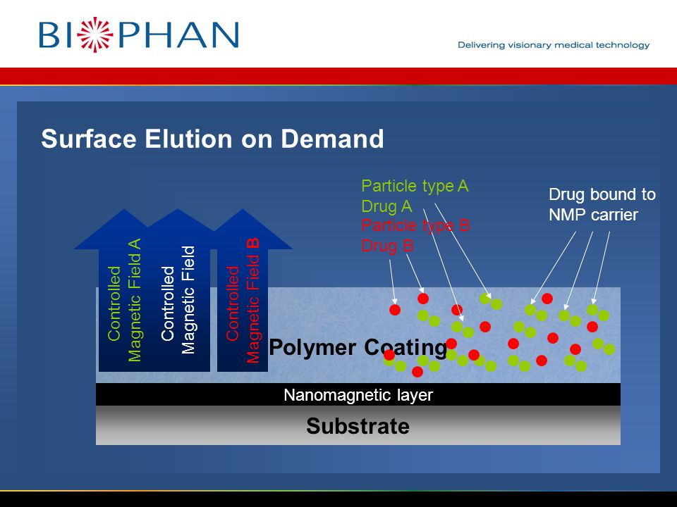 Substrate Polymer Coating Nanomagnetic layer Controlled Magnetic Field Drug bound to NMP carrier Controlled Magnetic Field A Controlled Magnetic Field B Particle type A Drug A Particle type B Drug B Surface Elution on Demand