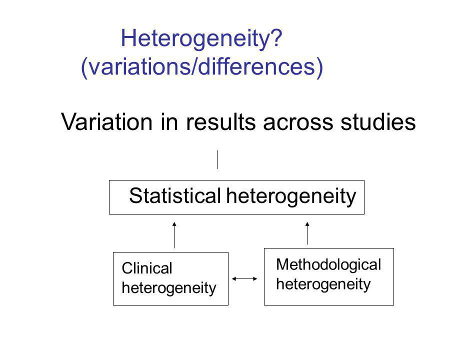 Variation in results across studies Heterogeneity.