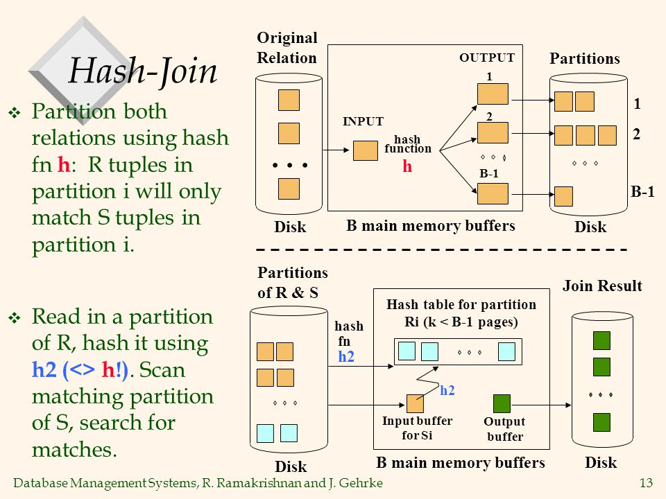 Database Management Systems, R. Ramakrishnan and J. Gehrke13 Hash-Join  Partition both relations using hash fn h : R tuples in partition i will only
