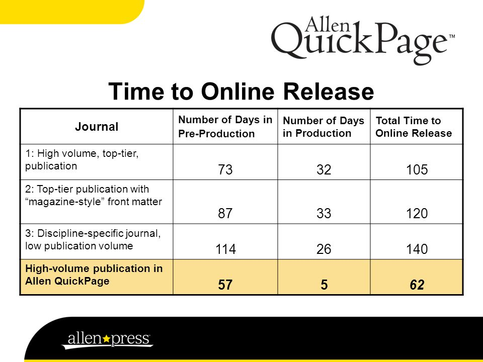 Time to Online Release Journal Number of Days in Pre-Production Number of Days in Production Total Time to Online Release 1: High volume, top-tier, publication 7332105 2: Top-tier publication with magazine-style front matter 8733120 3: Discipline-specific journal, low publication volume 11426140 High-volume publication in Allen QuickPage 57562