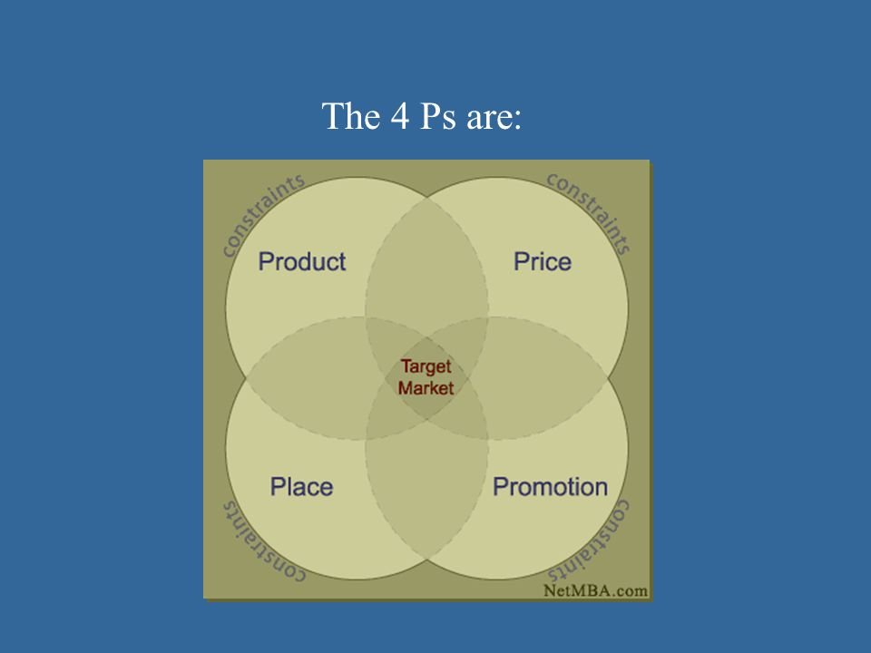 The 4 Ps are: