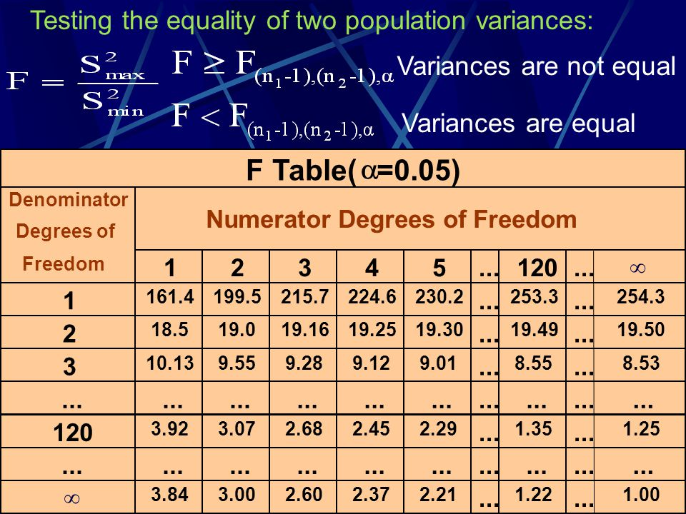 10 Variances are not equal Variances are equal Testing the equality of two population variances: