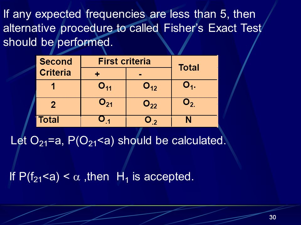 30 If any expected frequencies are less than 5, then alternative procedure to called Fisher's Exact Test should be performed. Let O 21 =a, P(O 21 <a)
