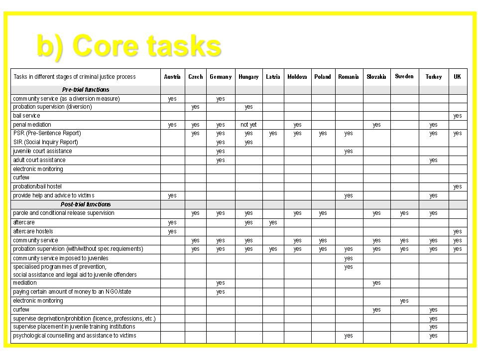 b) Core tasks