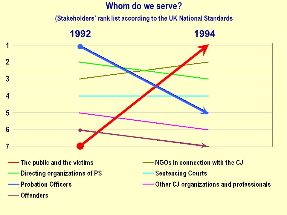Whom do we serve? (Stakeholders' rank list according to the UK National Standards 19921994