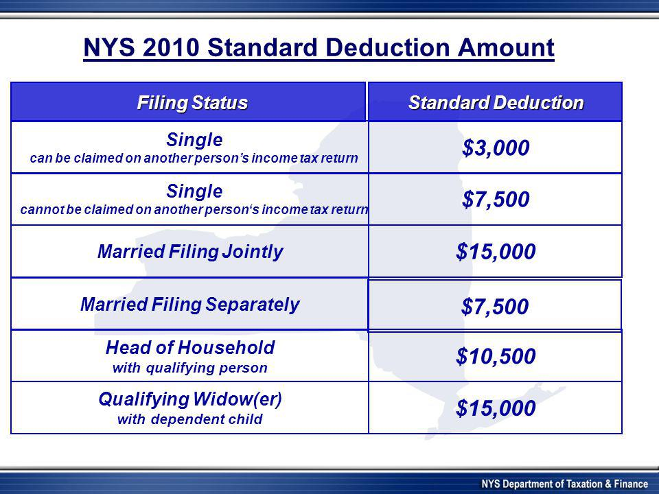 NYS 2010 Standard Deduction Amount Single can be claimed on another person's income tax return Single cannot be claimed on another person's income tax