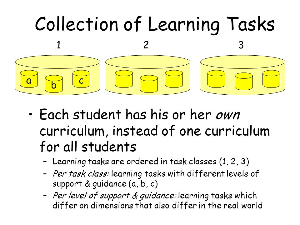 Collection of Learning Tasks Each student has his or her own curriculum, instead of one curriculum for all students –Learning tasks are ordered in task classes (1, 2, 3) –Per task class: learning tasks with different levels of support & guidance (a, b, c) –Per level of support & guidance: learning tasks which differ on dimensions that also differ in the real world 1 c b a 23
