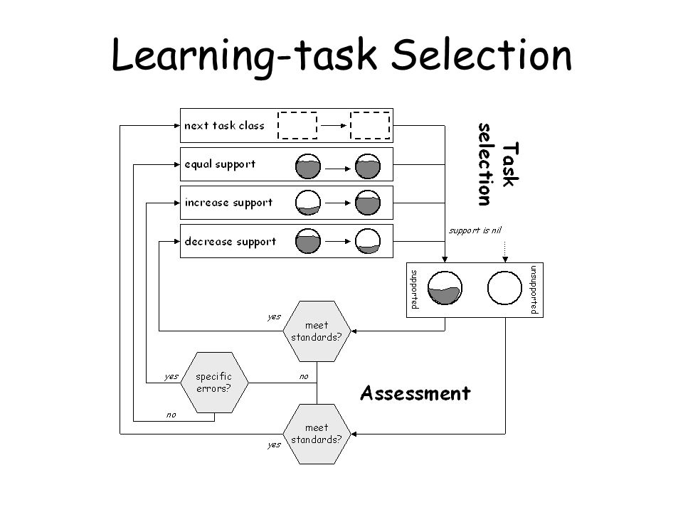 Learning-task Selection