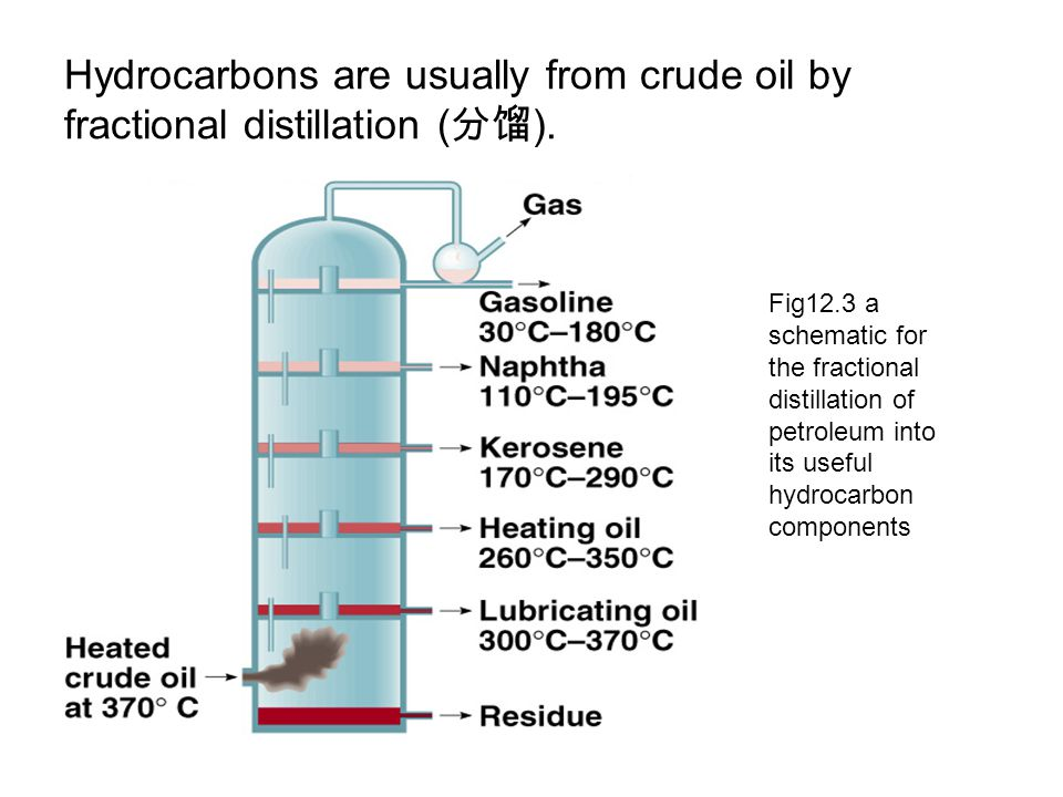 Hydrocarbons are usually from crude oil by fractional distillation ( 分馏 ). Fig12.3 a schematic for the fractional distillation of petroleum into its u
