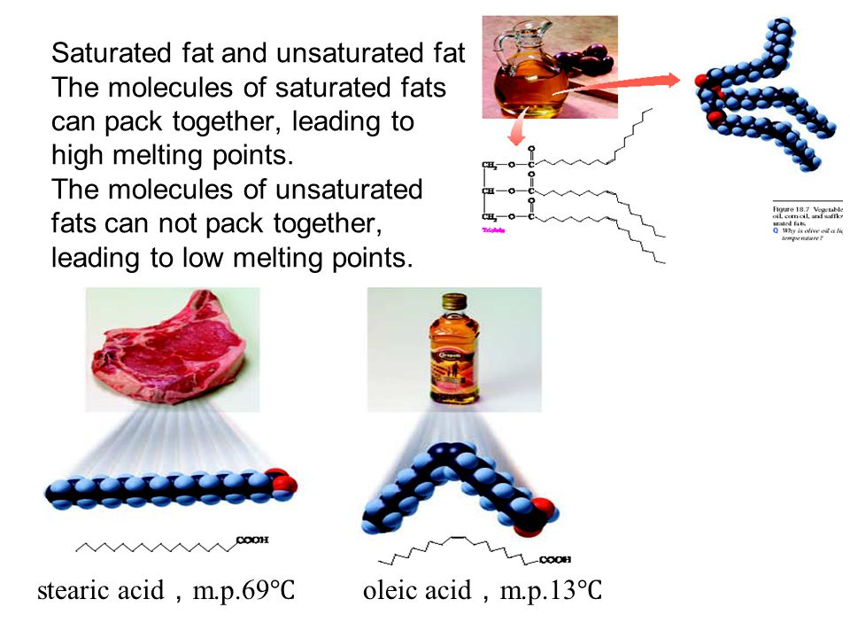 Saturated fat and unsaturated fat The molecules of saturated fats can pack together, leading to high melting points. The molecules of unsaturated fats