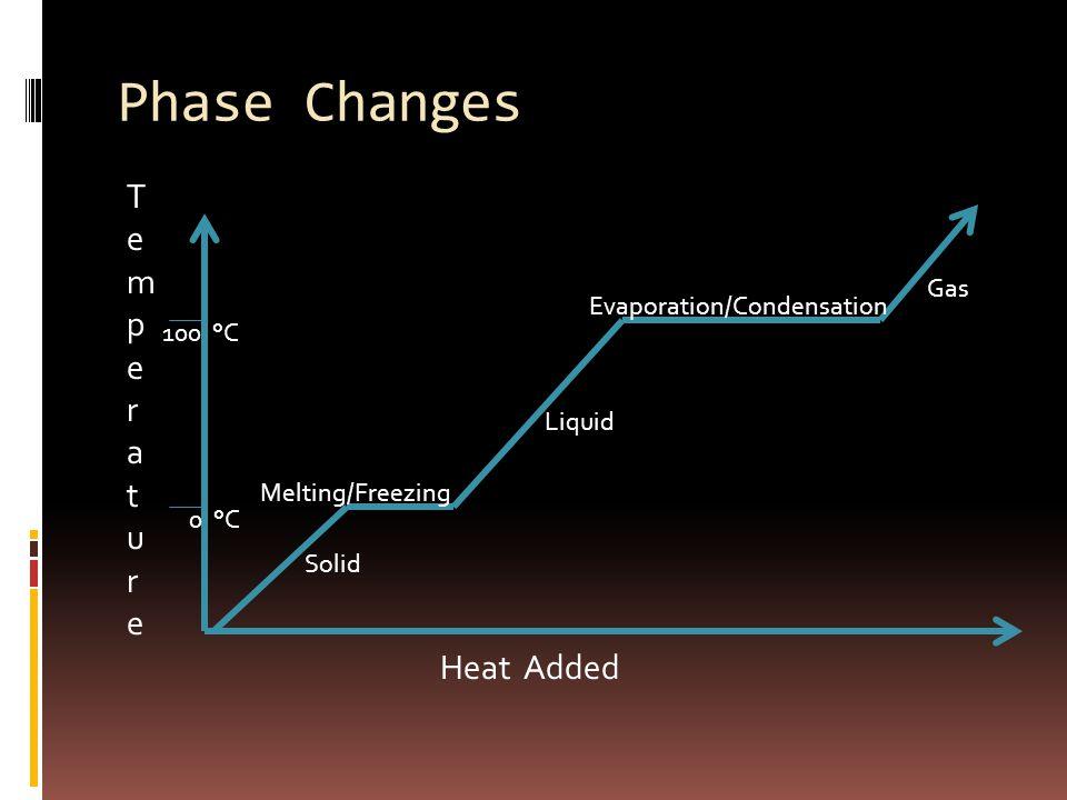 Phase Changes 0 °C 100 °C TemperatureTemperature Solid Melting/Freezing Liquid Evaporation/Condensation Gas Heat Added