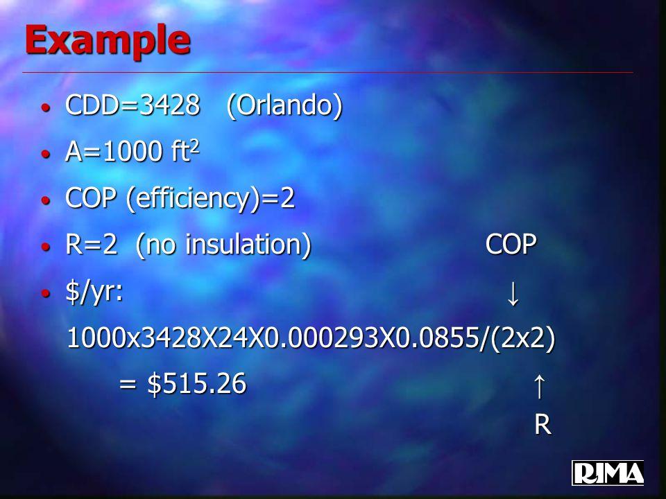 Example CDD=3428 (Orlando) CDD=3428 (Orlando) A=1000 ft 2 A=1000 ft 2 COP (efficiency)=2 COP (efficiency)=2 R=2 (no insulation) COP R=2 (no insulation