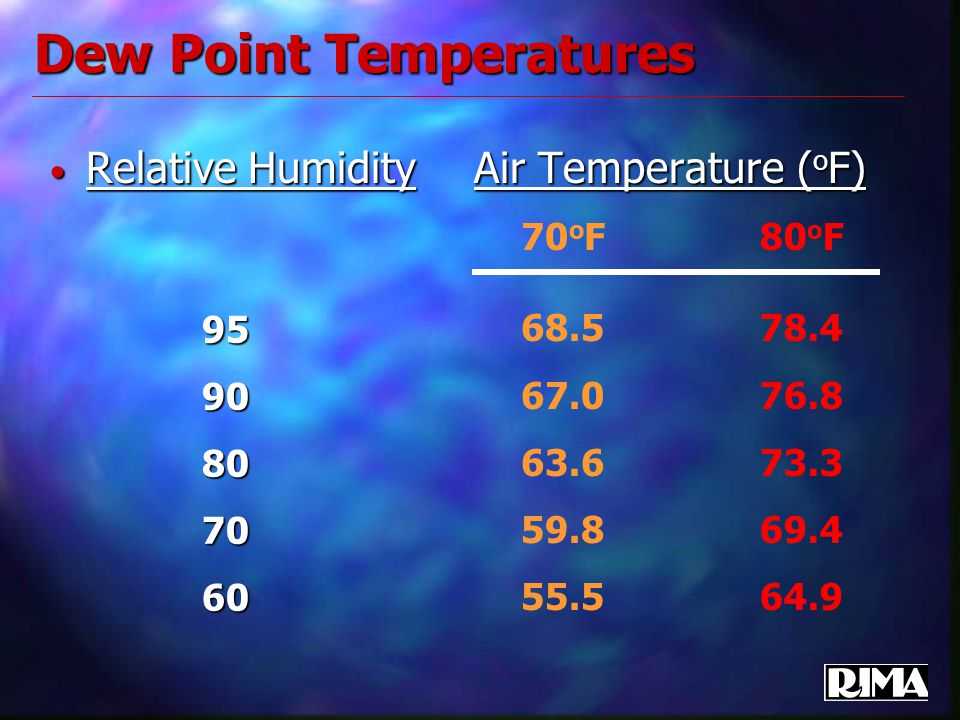 Dew Point Temperatures Relative Humidity Air Temperature ( o F) Relative Humidity Air Temperature ( o F) 9590807060 70 o F 68.5 67.0 63.6 59.8 55.5 80