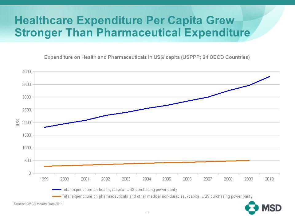 11 Healthcare Expenditure Per Capita Grew Stronger Than Pharmaceutical Expenditure Source: OECD Health Data 2011