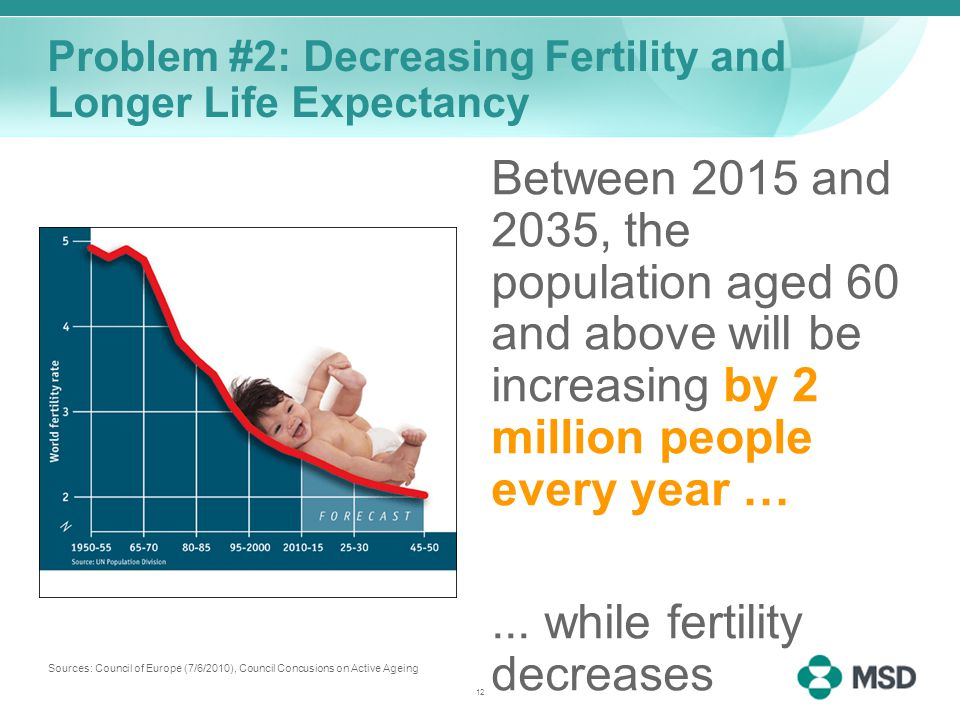 12 Problem #2: Decreasing Fertility and Longer Life Expectancy Between 2015 and 2035, the population aged 60 and above will be increasing by 2 million people every year …...