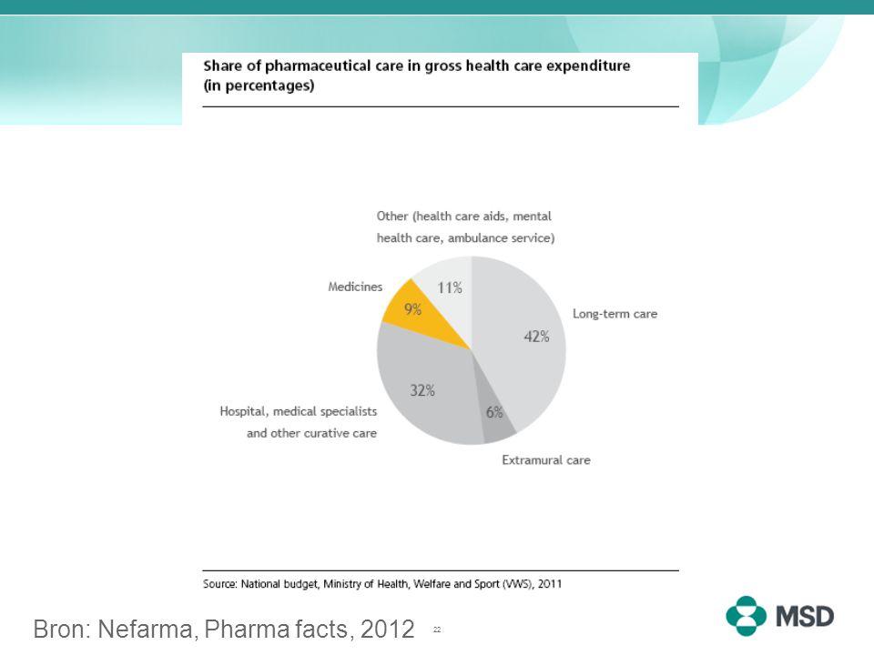Bron: Nefarma, Pharma facts, 2012 22