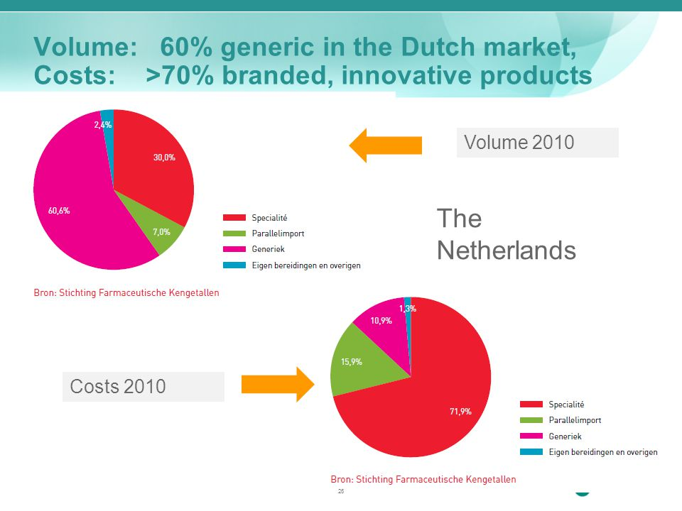 Volume: 60% generic in the Dutch market, Costs: >70% branded, innovative products Volume 2010 Costs 2010 The Netherlands 26