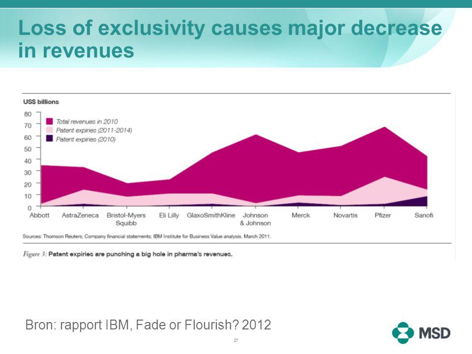 Loss of exclusivity causes major decrease in revenues Bron: rapport IBM, Fade or Flourish 2012 27