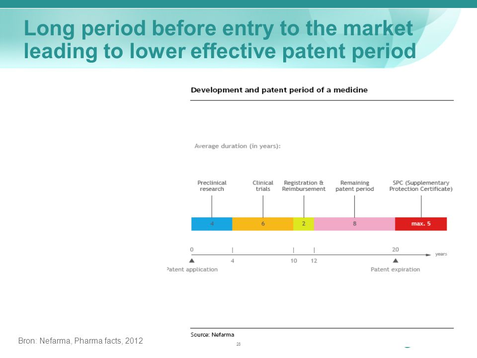 Bron: Nefarma, Pharma facts, 2012 Long period before entry to the market leading to lower effective patent period 28