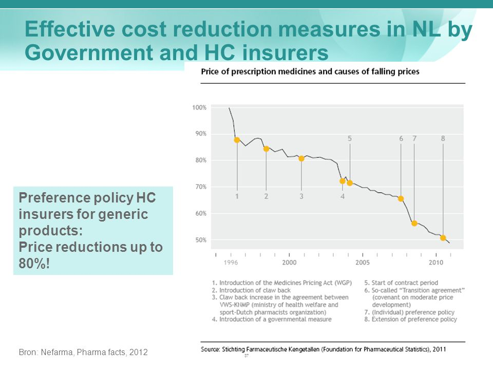 Bron: Nefarma, Pharma facts, 2012 Effective cost reduction measures in NL by Government and HC insurers Preference policy HC insurers for generic products: Price reductions up to 80%.