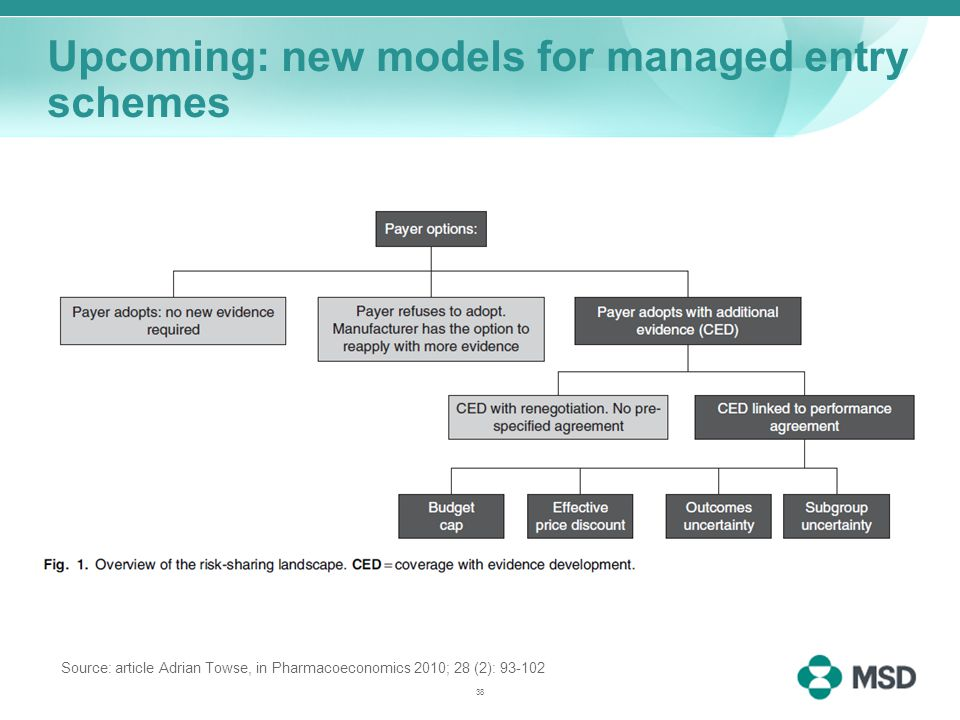 Upcoming: new models for managed entry schemes Source: article Adrian Towse, in Pharmacoeconomics 2010; 28 (2): 93-102 38