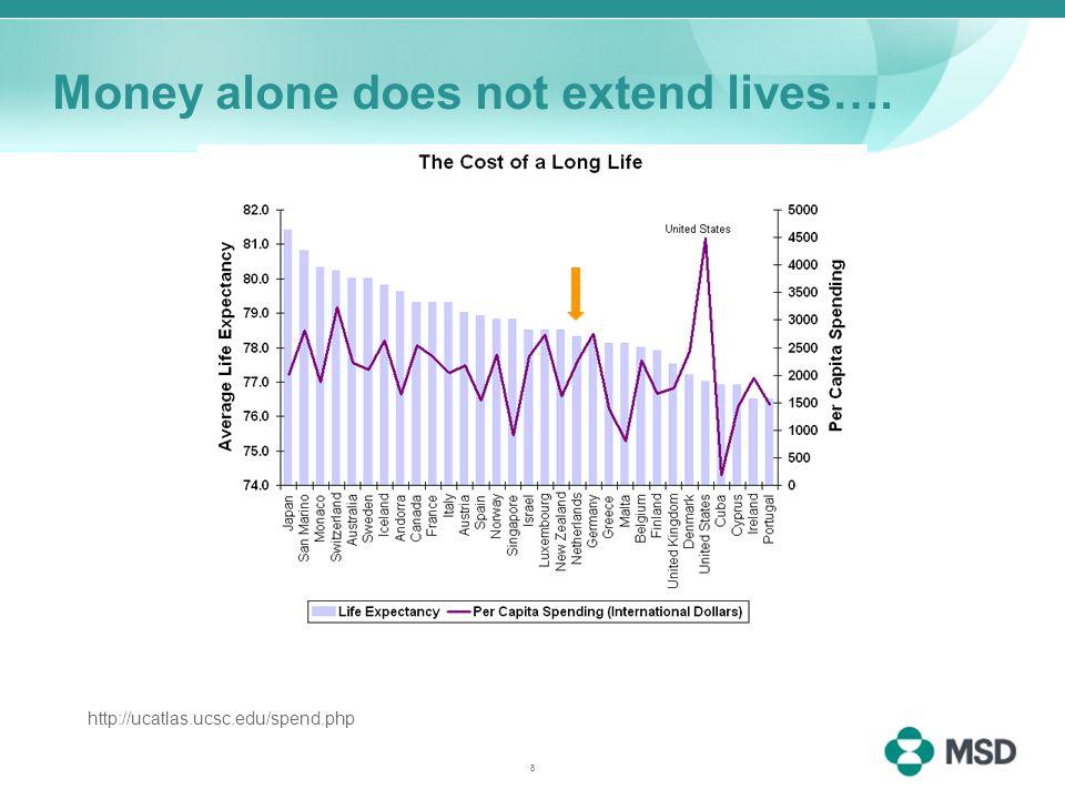 Money alone does not extend lives…. http://ucatlas.ucsc.edu/spend.php 8
