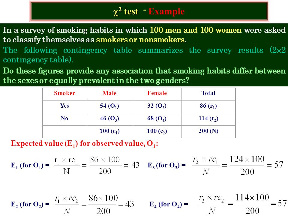 Expected value (E 1 ) for observed value, O 1 : E 1 (for O 1 ) = E 3 (for O 3 ) = E 2 (for O 2 ) = E 4 (for O 4 ) =  2 test  2 test - Example In a survey of smoking habits in which 100 men and 100 women were asked to classify themselves as smokers or nonsmokers.