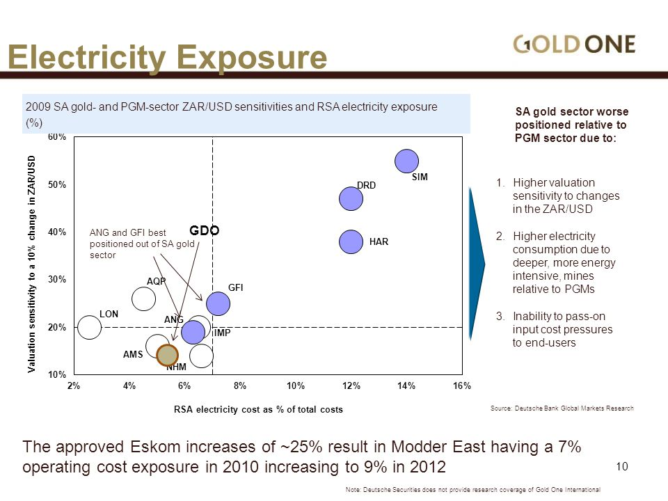 Electricity Exposure The approved Eskom increases of ~25% result in Modder East having a 7% operating cost exposure in 2010 increasing to 9% in 2012 Source: Deutsche Bank Global Markets Research 2009 SA gold- and PGM-sector ZAR/USD sensitivities and RSA electricity exposure (%) 1.Higher valuation sensitivity to changes in the ZAR/USD 2.Higher electricity consumption due to deeper, more energy intensive, mines relative to PGMs 3.Inability to pass-on input cost pressures to end-users SA gold sector worse positioned relative to PGM sector due to: ANG and GFI best positioned out of SA gold sector GDO Note: Deutsche Securities does not provide research coverage of Gold One International 10
