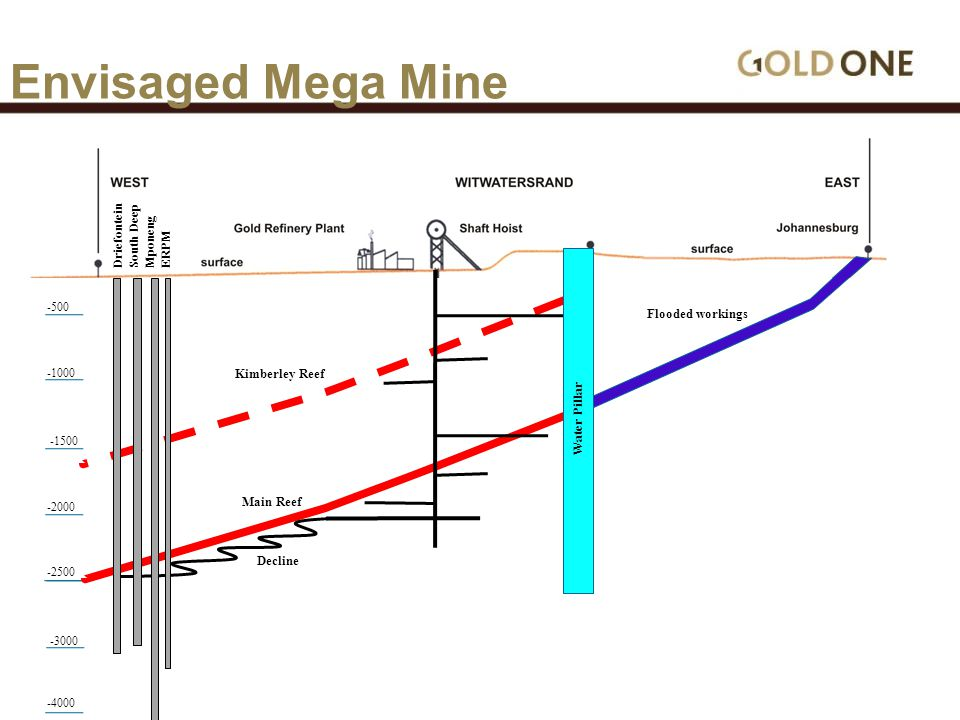 Envisaged Mega Mine -500 -1000 -1500 -2000 -2500 -3000 -4000 Flooded workings Water Pillar Kimberley Reef Main Reef Decline Driefontein South Deep Mponeng ERPM