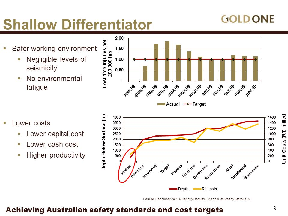 Shallow Differentiator  Safer working environment  Negligible levels of seismicity  No environmental fatigue 9 Achieving Australian safety standards and cost targets  Lower costs  Lower capital cost  Lower cash cost  Higher productivity Unit Costs (R/t) milled Depth Below Surface (m) Source: December 2009 Quarterly Results – Modder at Steady State/LOM