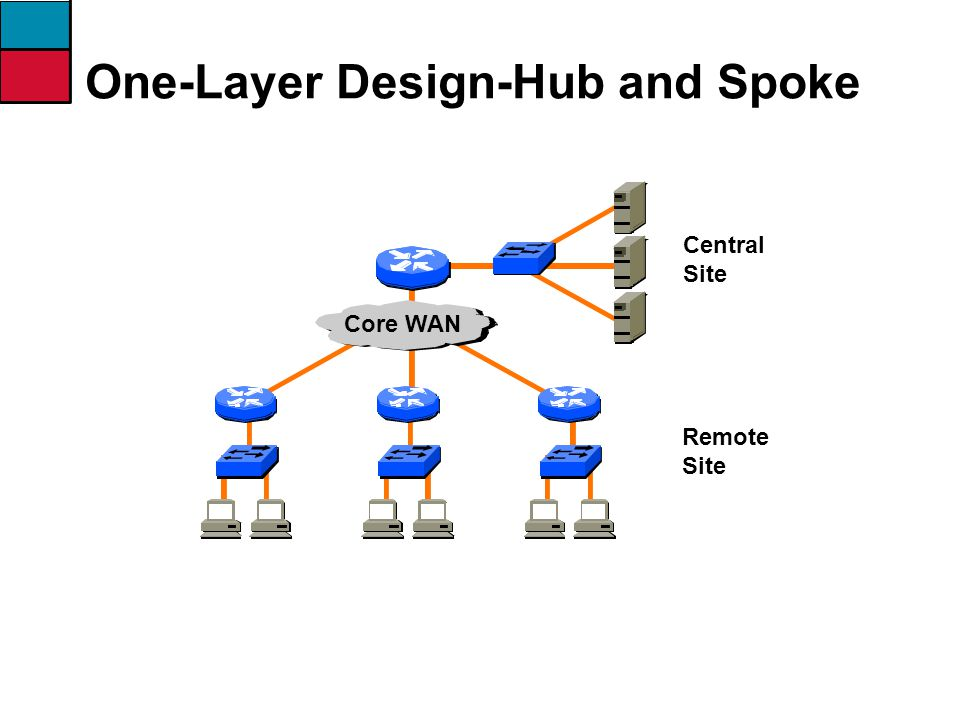 Central Site Remote Site Core WAN One-Layer Design-Hub and Spoke