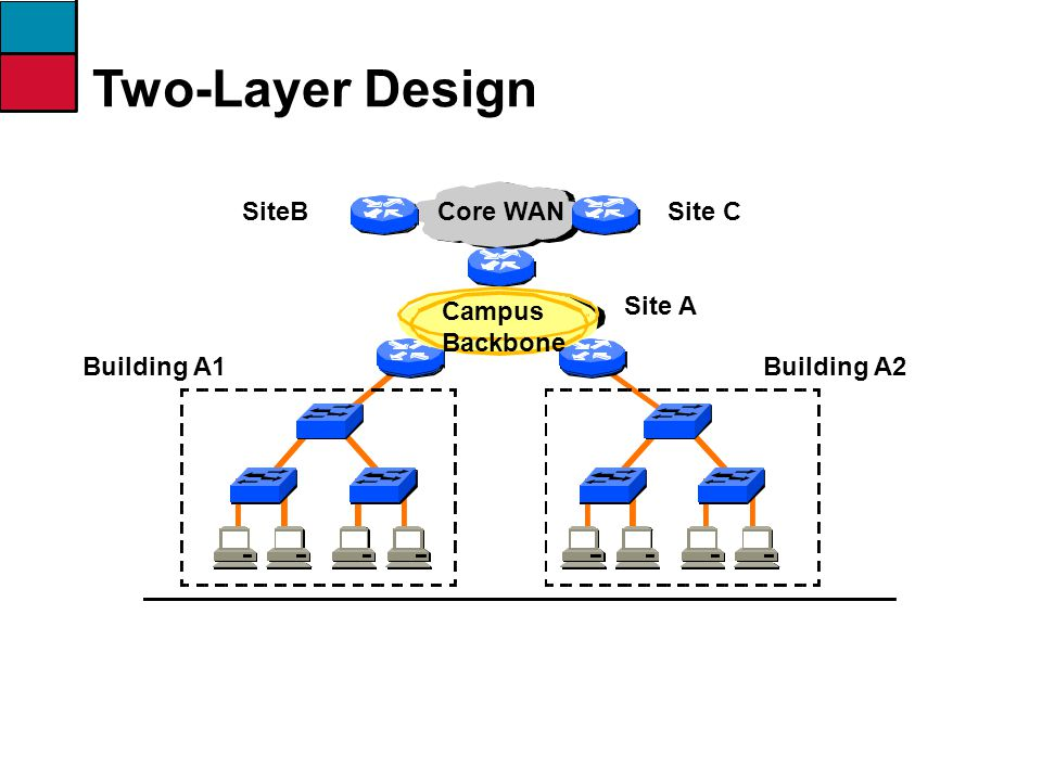 Site A Campus Backbone Building A2Building A1 SiteBSite CCore WAN Two-Layer Design