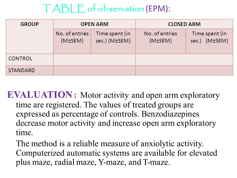 TABLE of observation (EPM): GROUPOPEN ARMCLOSED ARM No.