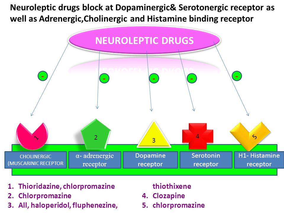 1 1 2 2 3 3 5 5 4 4 CHOLINERGIC (MUSCARINIC RECEPTOR α- adrenergic receptor Dopamine receptor Serotonin receptor H1- Histamine receptor 1.Thioridazine