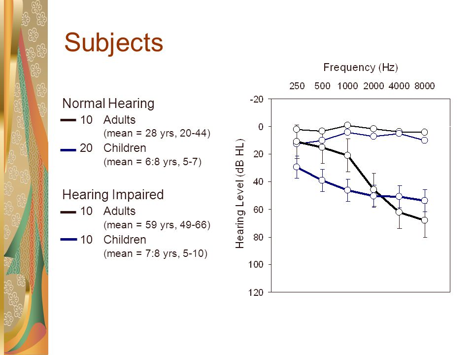 Influence of Hearing loss on the Perceptual Strategies of Children and Adults Pittman, Stelmachowicz, Lewis & Hoover (2002) Jr of Sp Lang & Hear Res Pittman & Stelmachowicz (2000) Jr of Sp Lang & Hear Res