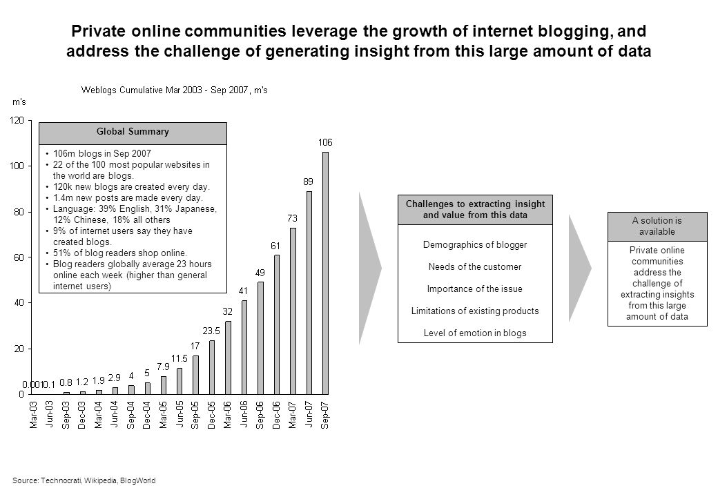 Private online communities leverage the growth of internet blogging, and address the challenge of generating insight from this large amount of data Source: Technocrati, Wikipedia, BlogWorld 106m blogs in Sep 2007 22 of the 100 most popular websites in the world are blogs.