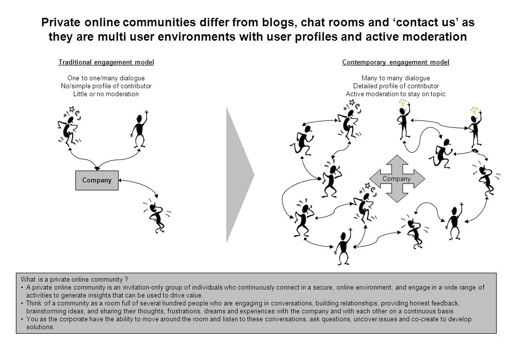 Private online communities differ from blogs, chat rooms and 'contact us' as they are multi user environments with user profiles and active moderation Traditional engagement model One to one/many dialogue No/simple profile of contributor Little or no moderation Contemporary engagement model Many to many dialogue Detailed profile of contributor Active moderation to stay on topic Company What is a private online community .